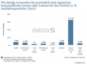 •-Anti-Aging-Produkte