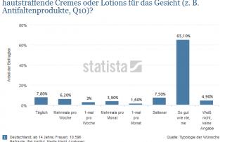 Anti Aging Produkte Statista Statistik