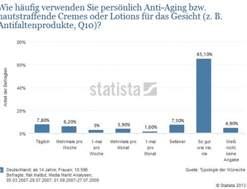 Anti-Aging-Produkte
