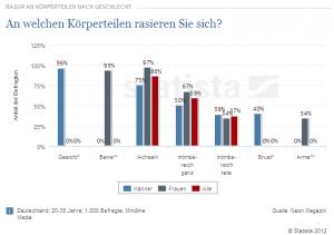 Haarloses Deutschland: Studie deckt auf